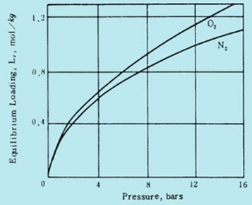 Adsorption-isotherm-of-oxygen,nitrogen-on-CMS