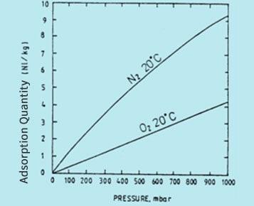 Adsorption-isotherm-of-oxygen,nitrogen-on-ZMS
