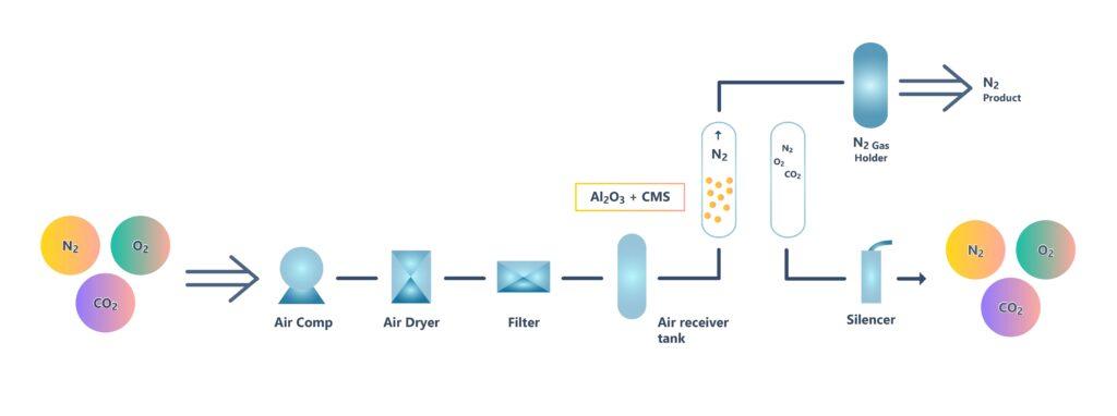 Nitrogen-PSA-Process