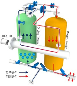 heater external air dryer