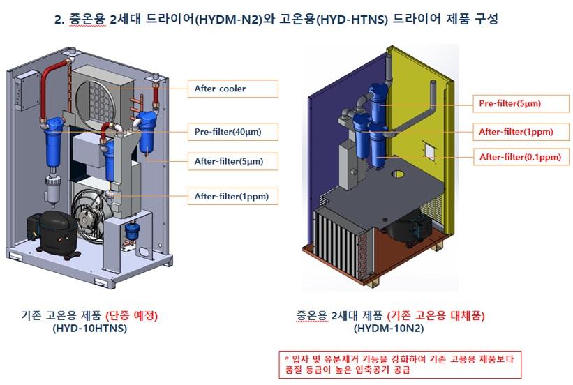 HYD-10HTNS-and-HYDM-10N2