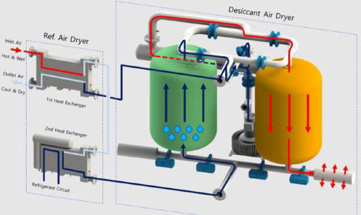 air dryer How it Works